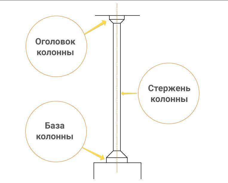 Металлическая колонна